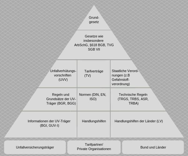 Rechtshierarchie im Arbeitsschutz